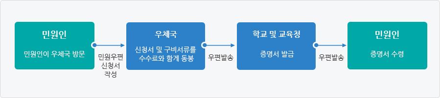 우편민원 처리과정