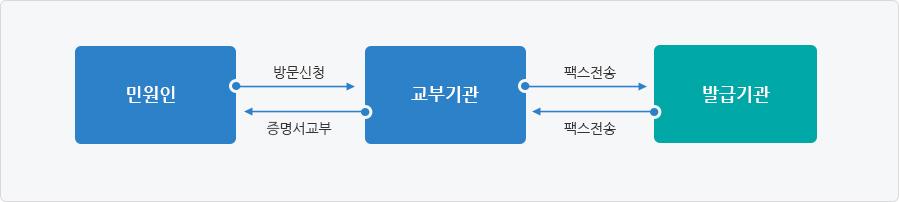 팩스민원 처리과정